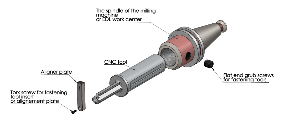 Broaching and slotting tools on CNC milling machine
